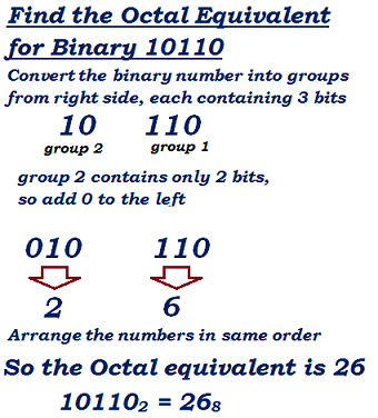 Binary conversion to decimal formula