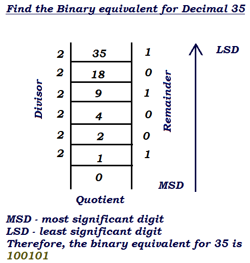 how to perform decimal to binary number conversion example