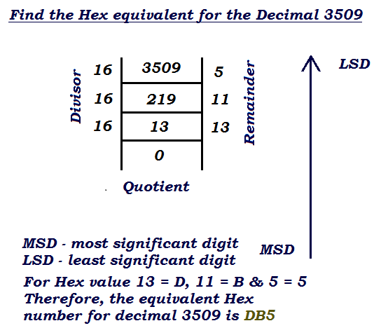 how to perform decimal to hex number conversion example