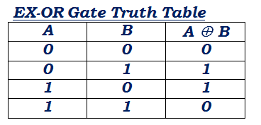 EX-OR gate truth table