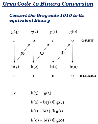 grey code to binary conversion solved example