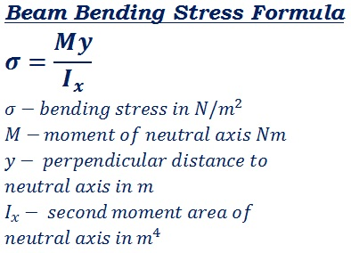 formula to calculate bending stress of beam