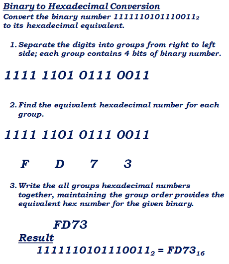 binary to hex number conversion example