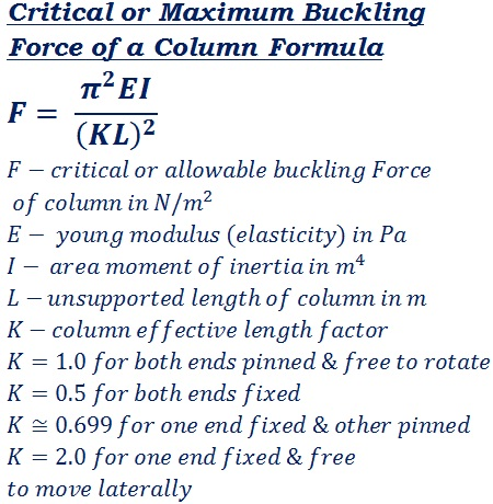 formula to calculate critical buckling force of a column