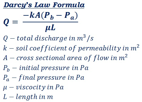 Darcy law to calculate relationship between the fluid viscosity and the presssure drop over a given distance