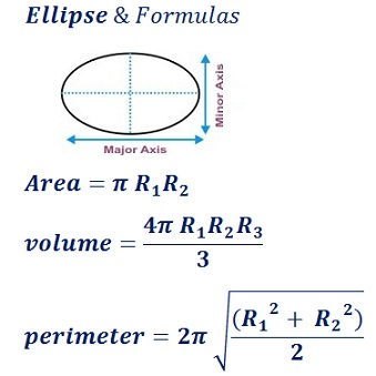 formula to find ellipse area, perimeter & volume