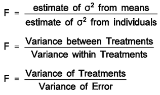 F Distribution Hypothesis Calculation Formula, F = Explained Variance / Unexplained Variance, F = Between Group Variability / Within Group Variability, F = Variance Between Treatments / Variance within Treatments, F = Variance of Treatments / Variance of Error