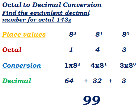 octal to decimal number conversion example