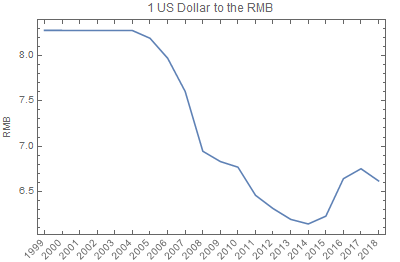 RMB to USD Converter - September 08, 2019