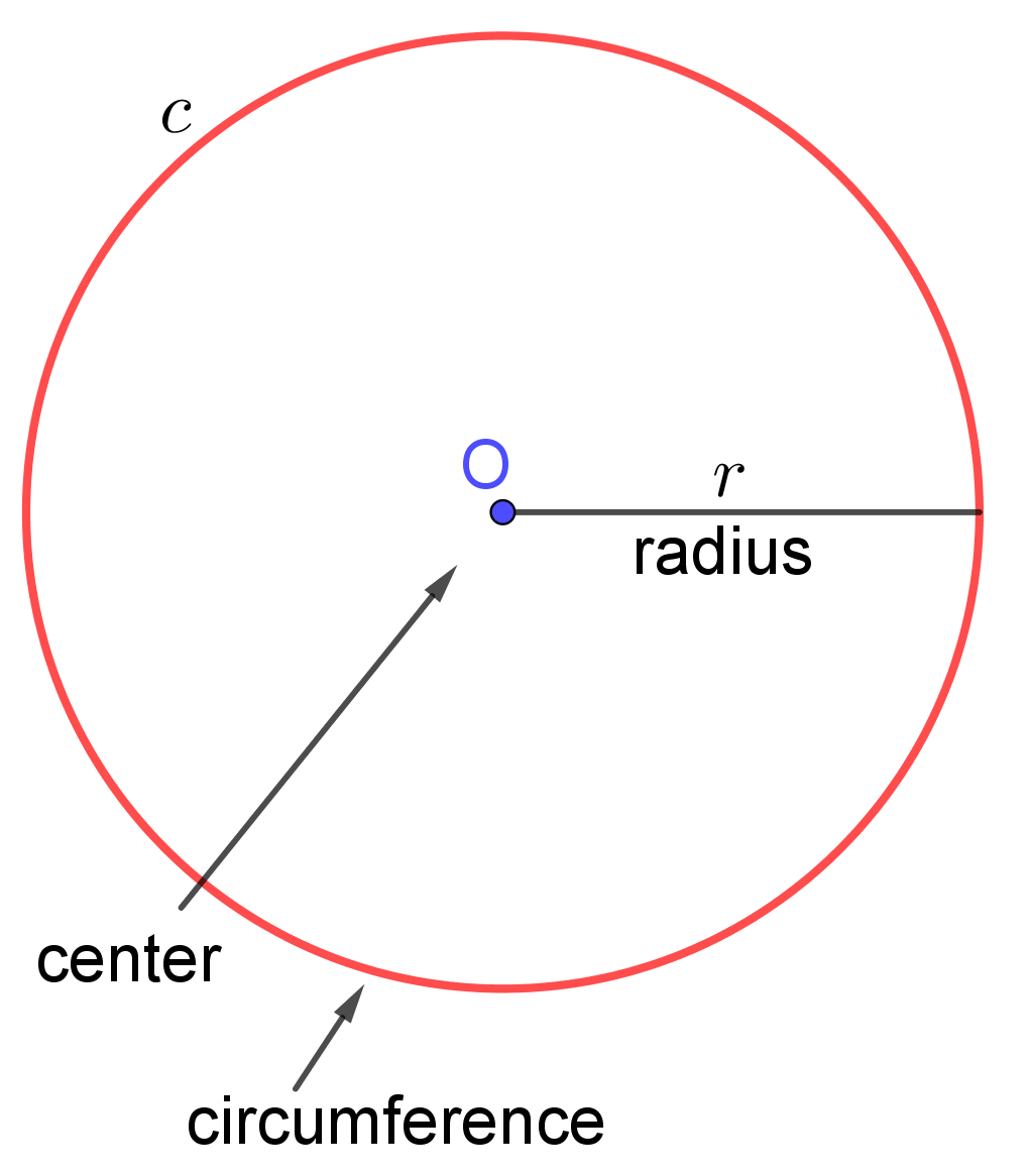 center, radius and circumference of a circle