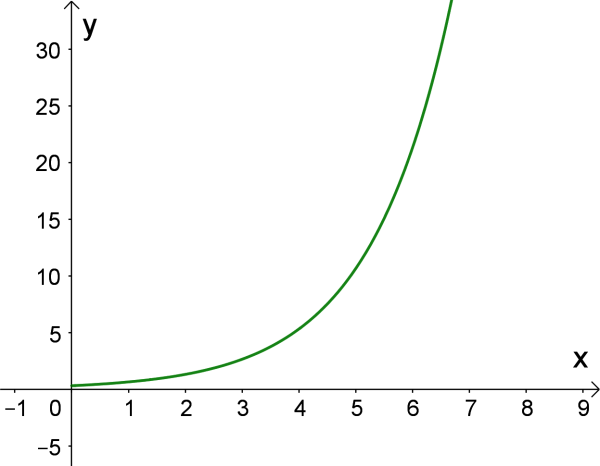 Exponential From
