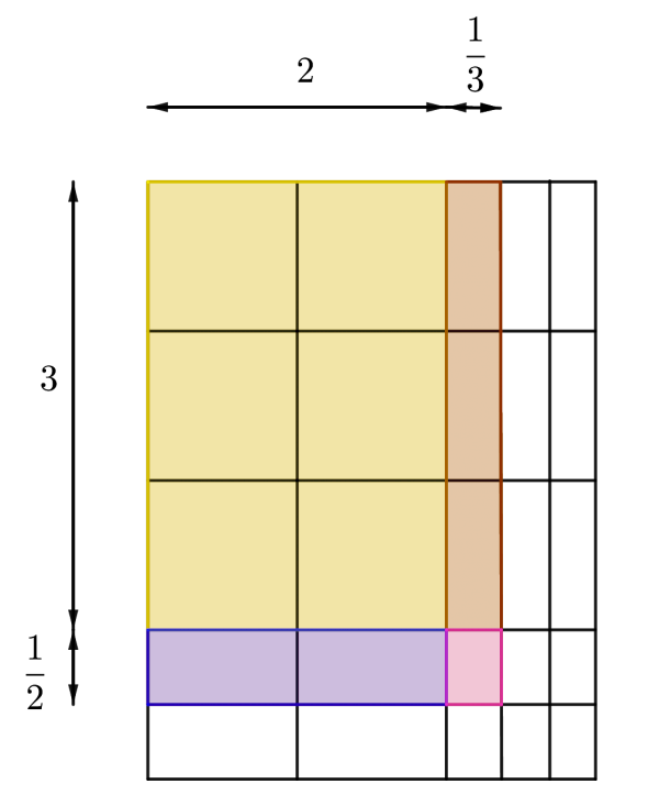 mixed number multiplcation example