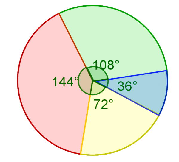 Pie-chart example for Percentage