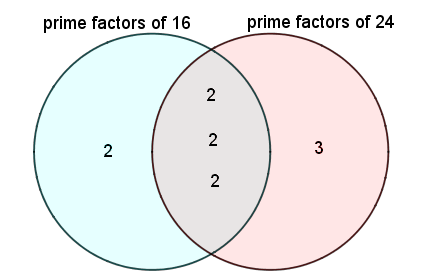 Venn diagram for GDF of two integers