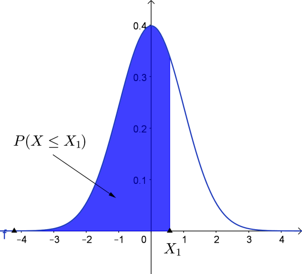 normal curve for P(X1 ≤ X2)