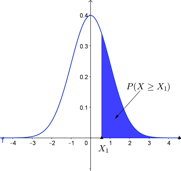 normal curve for P(X1 ≥ X2)