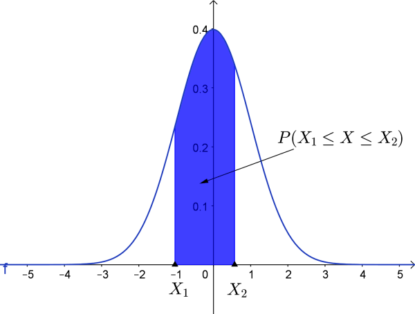 normal curve for P(X1 ≤ X ≤ X2)