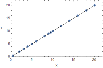 correlation coefficient with positive slope