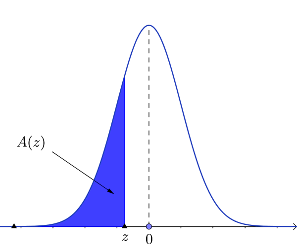 Negative z-value region in normal distribution curve