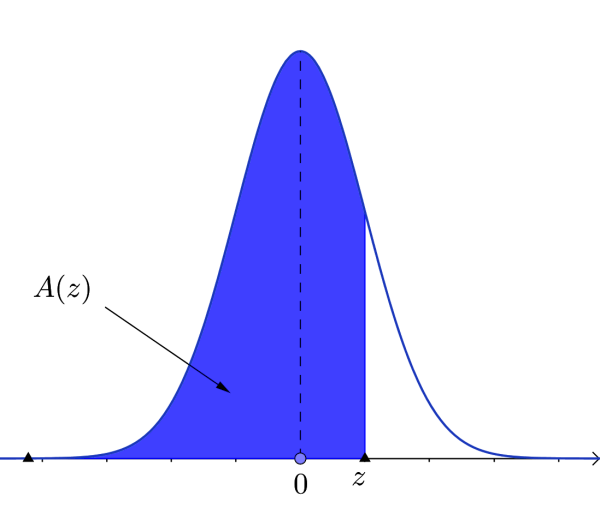 Positive z-value region in normal distribution curve