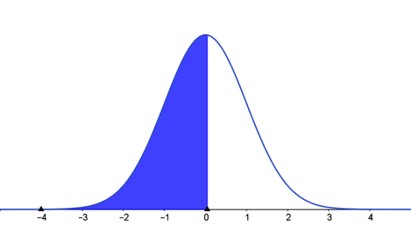 standard normal curve with left tail