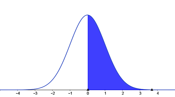standard normal curve with right tail