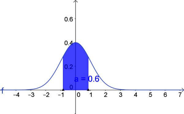 z-score of standard normal distribution