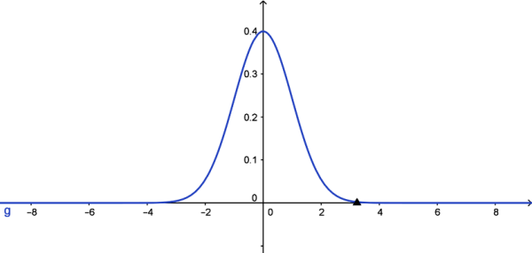 standard normal distribution graph