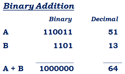 Binary Addition Example