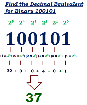 Binary octal converter with conversion table.