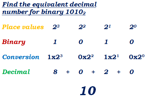 binary to decimal conversion solved example