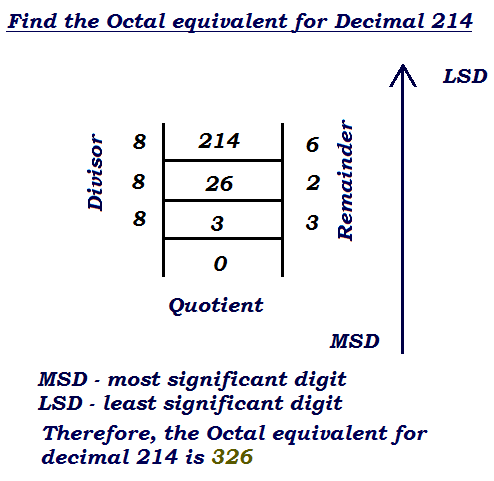 how to perform decimal to octal number conversion example