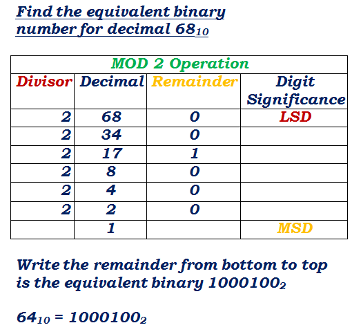 decimal to binary conversion solved example