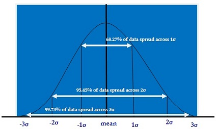 SD bell shaped curve