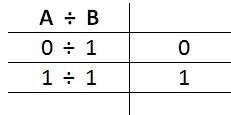 Binary division logic or truth table