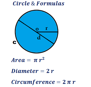 formula for circle area, circumference & diameter calculation