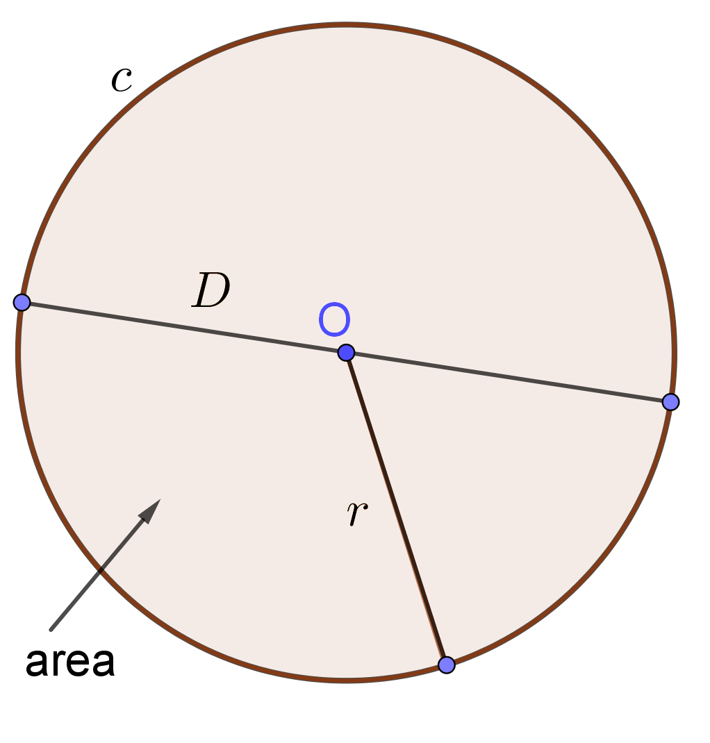 formula to find area, circumference and diameter of Circle