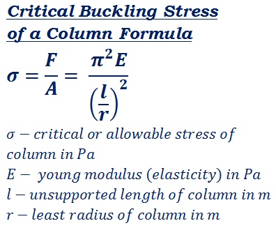 formula to calculate critical buckling stress of the column