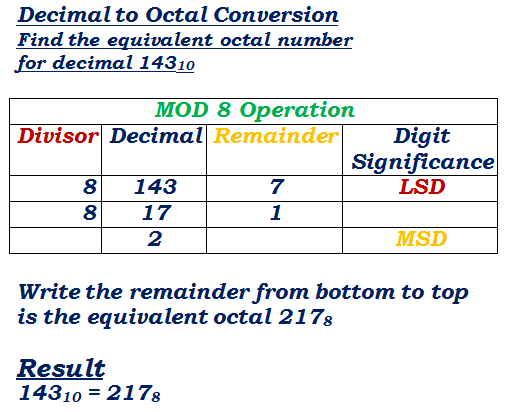 decimal to octal number conversion example