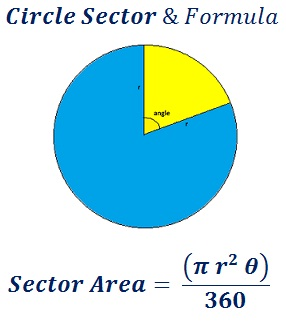 formula to find circle sector area