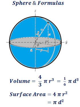 formula to find sphere surface area & volume
